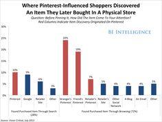Showrooming Killer? Pinterest Drives 'Reverse Showrooming' At Bricks-And-Mortar Retailers