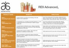 Arbonne RE9 Advanced Skin Care (Mini) Review