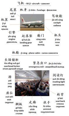 Mandarin Chinese From Scratch   Китайский язык с нуля: Chinese Vocabular - Китайские слова