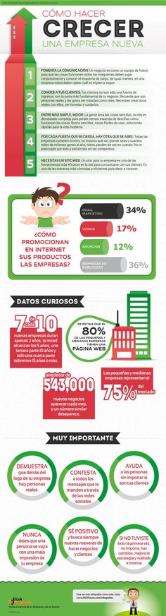 Una buena infografía, con datos claves que deben tenerse en cuenta en la creación y meses iniciales de una empresa