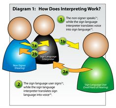 Some people need EVERYTHING drawn out for them - i think this should be brought with all the timr Deaf Sign, Sign Solutions, Sign Language Interpreter, Talk To The Hand, Deaf People, Deaf Culture, Educational Crafts, American Sign Language, Speech Therapy