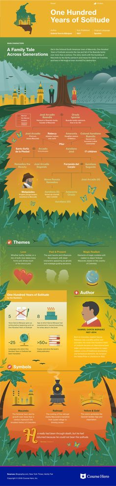 One Hundred Years of Solitude infographic