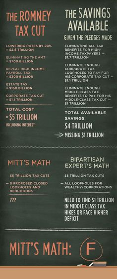 A math lesson for Mitt    Mitt Romney claims not to support $5 trillion in tax cuts, but he has a plan to do just that. The math is clear. And while Romney claims he will pay for his plan by closing tax loopholes for the wealthy, he hasn't offered one specific loophole he'd end - and there simply are not enough loopholes to close. That's why paying for his plan would require a tax hike on the middle class.