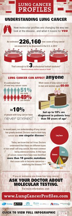 Lung Cancer Infographic with molecular testing