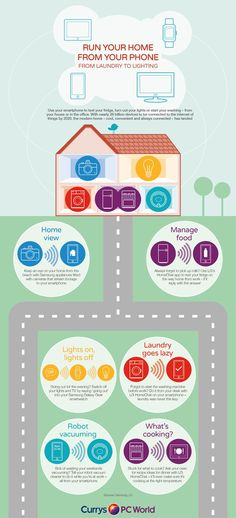 How can you run your home from your phone? #SmartHome