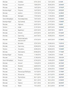 Подборка дешевых авиабилетов за 14.07 http://bit.ly/29G7cjL #авиабилеты #путешествия