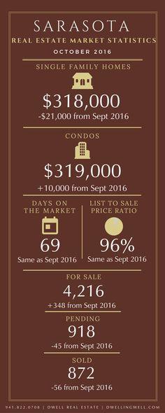 October 2016 Sarasota Real Estate Market Statistics | DwellingWell.com
