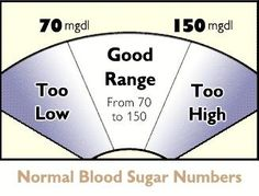 blood glucose normal range