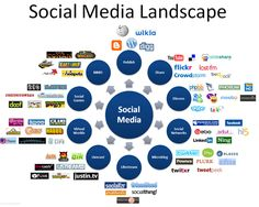 Social Media is one of the most powerful media and Ebunch is social media company in Surrey BC Canada