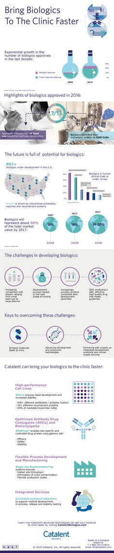 92 Best Biotech images in 2018 | Health Care, Health, Infographic