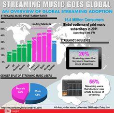 스트리밍 음악 서비스의 성장과 관련된 이야기