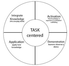 This article describes the Kemp Instructional Design Model