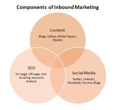 Definición del Inbound Marketing y estrategias para comenzar a aplicarlo para producir un  cambio de paradigma en nuestra relaciones con los clientes.