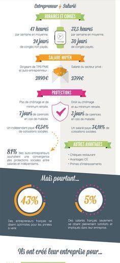 Comparaison entrepreneur & salarié