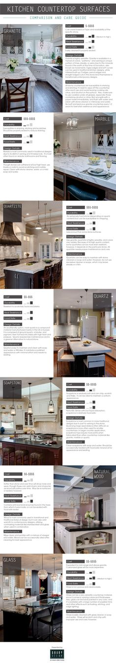 fascinating comparison of countertops, complete with chart