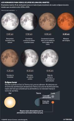 A partir de las 02:40 hrs de mañana se producirá el primero de cuatro eclipses lunares que habrá este año ¿Cómo poder verlo? ¿Cuánto durará? Revisa la guía para ver el fenómeno que podrá ser visto en todo el país. #Chile 2014