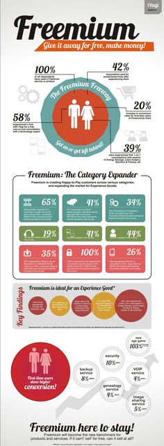 Consumer Adoption Of Freemium Products And Services [Infographic]