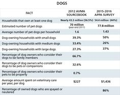 Pets by the Numbers -- According to the American Veterinary Medical Association's 2015 report — 79.7 million households in America own a pet, or 65 percent of all households — and most people (63%) think of their pets as members of the family.