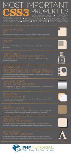 CSS 3 Properties Details