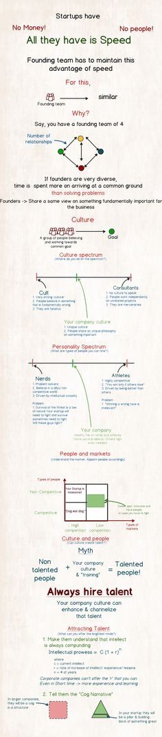 Thielosophy: Startup team #infographic