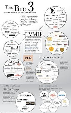 A riqueza da moda e os grupos mais poderosos do momento.