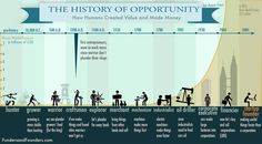 At this point in history, startup entrepreneurship has become the fastest way of creating value, and thus the fastest way to move upward in life. But this opportunity is unlike other opportunities humans had in history. Here is how you could create value before:  You can see that Gross