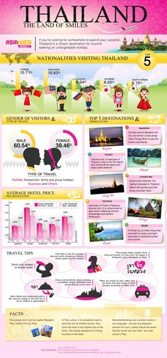 Thailand: The land of smiles Infographic