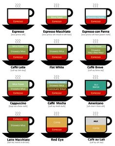 What's in a Cafe Latte, Americano, or Cafe Mocha? print and frame to put next to my future amazing espresso/coffee machine