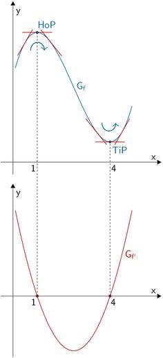 Graph der Funktion f und Graph der Ableitung f'
