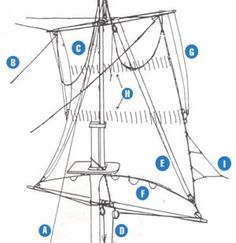 Running rigging of a square sail. A: halyard raises yard and sail; B: braces, trim the yard; C: lifts, support yard when lowered; D: sheets, haul clews out to yard below; E: clewlines, haul clews up when stowing; F: buntlines, haul middle of sail up when stowing; G: reef tackles, haul leeches; H: reef points; I: bowlines, pull leech taut when close hauled.