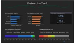 How Popular are your #Vine videos? This Tool Tells You, from @Mashable