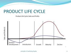 Image result for product development cycle