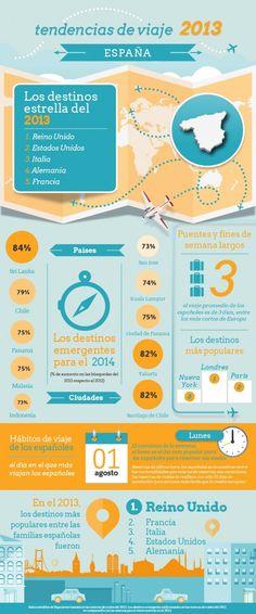 Tendencias de viaje 2013 España #infografia