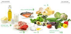 ▷ Nízkosacharidová dieta stojí za to vyzkoušet (návody & tipy) Diet Ketogenik, Lchf Diet, Ketogenic Diet Plan, Keto Meal Plan, Low Carb Diet, Program Diet, Keto Diet Benefits, Health Benefits, Diet Recipes