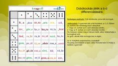 Ingyenes játékos feladatok Dysgraphia, Dyslexia, Thing 1, Periodic Table, Gallery, Erika, Periodic Table Chart, Roof Rack, Periotic Table