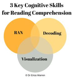 Excellent Reading Comprehension: Developing the 3 Core Cognitive Skills - Every teacher would love to ignite a love for reading and nurture voracious readers, but simply teaching your students how to read and asking them to read each night isn't necessarily going to help them comprehend the text that they are scanning.  The key to helping your students get lost in the pages depends on whether they have developed 3 foundational cognitive skills...