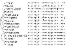 Insular script - Wikipedia Tattoo Fonts Cursive, Hand Lettering Alphabet, Script, How To Write Calligraphy, Calligraphy Writing, Carolingian, Blog, Math Equations, Visigothic