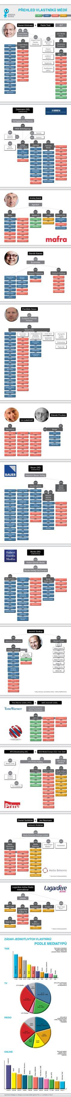 MG_vlastnici_medii_infografika_vse  CR