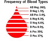 World blood type distributions including the rh factor ...