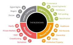 The Blockchain Impacting Industries