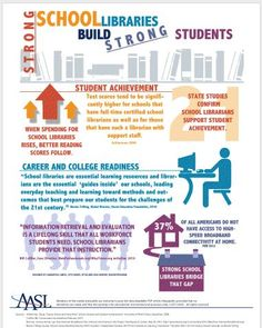 Great infographic and resources from AASL about how school libraries assist with building student achievement.