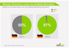 Studie Social Media Nutzung Deutschland Versicherungen 2014 Facebook