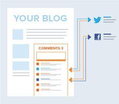 Free Comments: Real-Time Conversation Platform | Livefyre