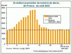 Décès / mortalité en France en août 2003  http://www.ined.fr/fr/tout_savoir_population/fiches_pedagogiques/duree_de_vie_deces_mortalite/canicule_aout_2003/