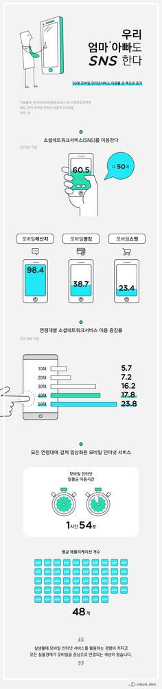 I can't really tell what a lot of this infographic is talking about, apart from the general topic of phones, but i like the simple colour scheme, and how modern it looks - which, as it's about modern people (presumably) and modern phones, its fitting.