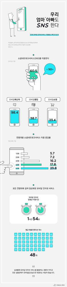 50대, 모바일 서비스 이용↑…가장 많이 하는 것은? [인포그래픽] #SNS / #Infographic ⓒ 비주얼다이브 무단 복사·전재·재배포 금지