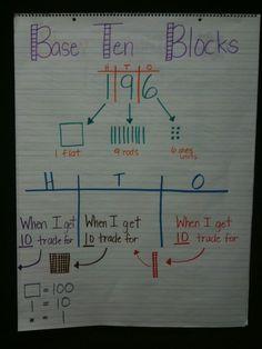 base ten blocks - anchor chart