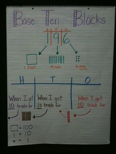 Base Ten Blocks Place Value Anchor Chart -- perfect for when we teach borrowing!