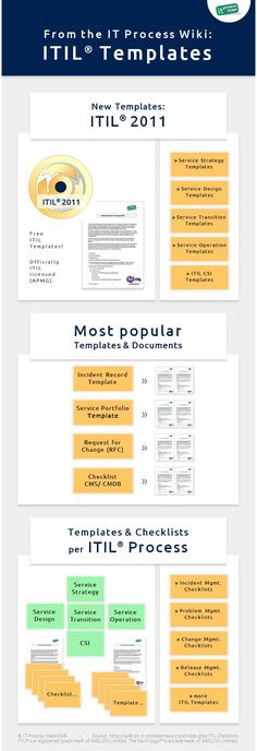 1000 images about itil templates on pinterest templates for Itil capacity plan template
