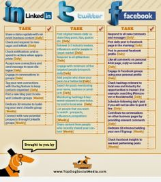 #SocialMedia checklist. Personally, I would take off Linked In and add pinterest!